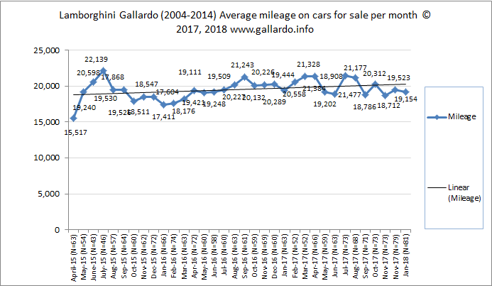 Average mileage on cars for sale each month over 2015-2018