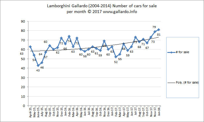 Number of Lamborghini Gallardos for sale and average mileage each month over 2015-2018