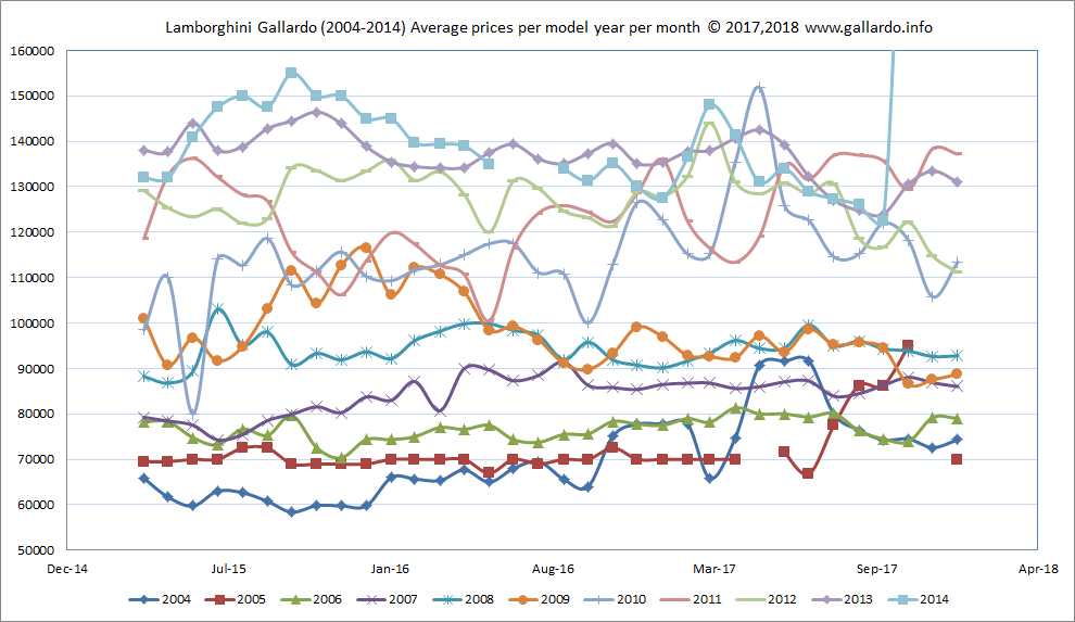 Average prices UKP £ by model year MY2004-2014 from  April 2015 - January 2018